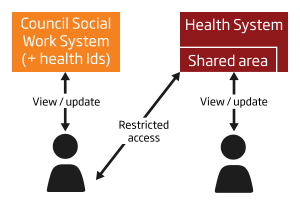 single-shared-system