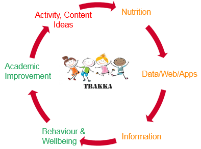 diagram 'trakka' ecosystem - circle of text: Nutrition, Data/Web/Apps, Information, Behaviour & Wellbeing, Academic Improvement, Activity, Content, Ideas - back to Nutrition